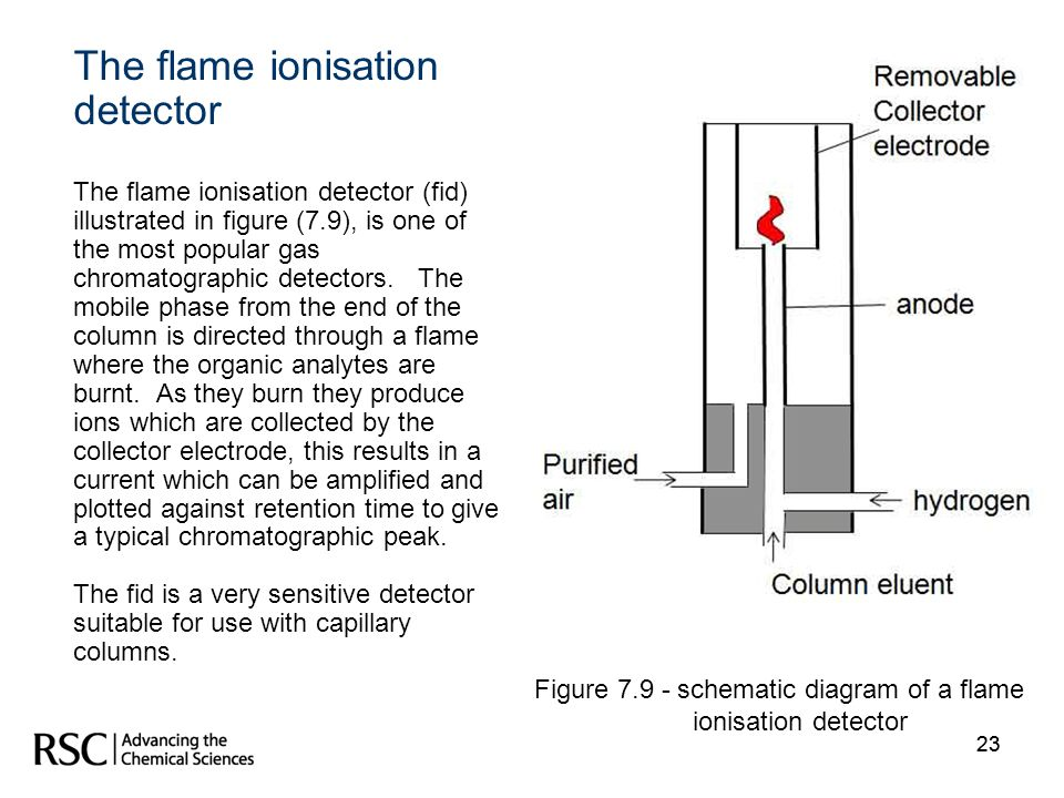 The flame ionisation detector