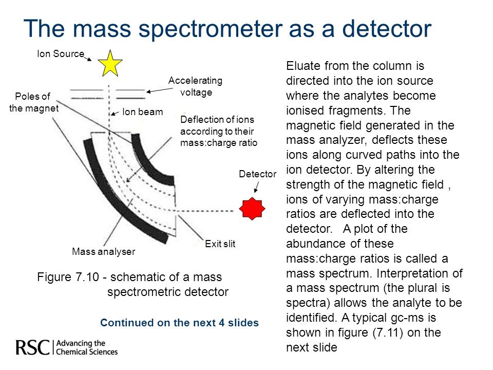The mass spectrometer as a detector
