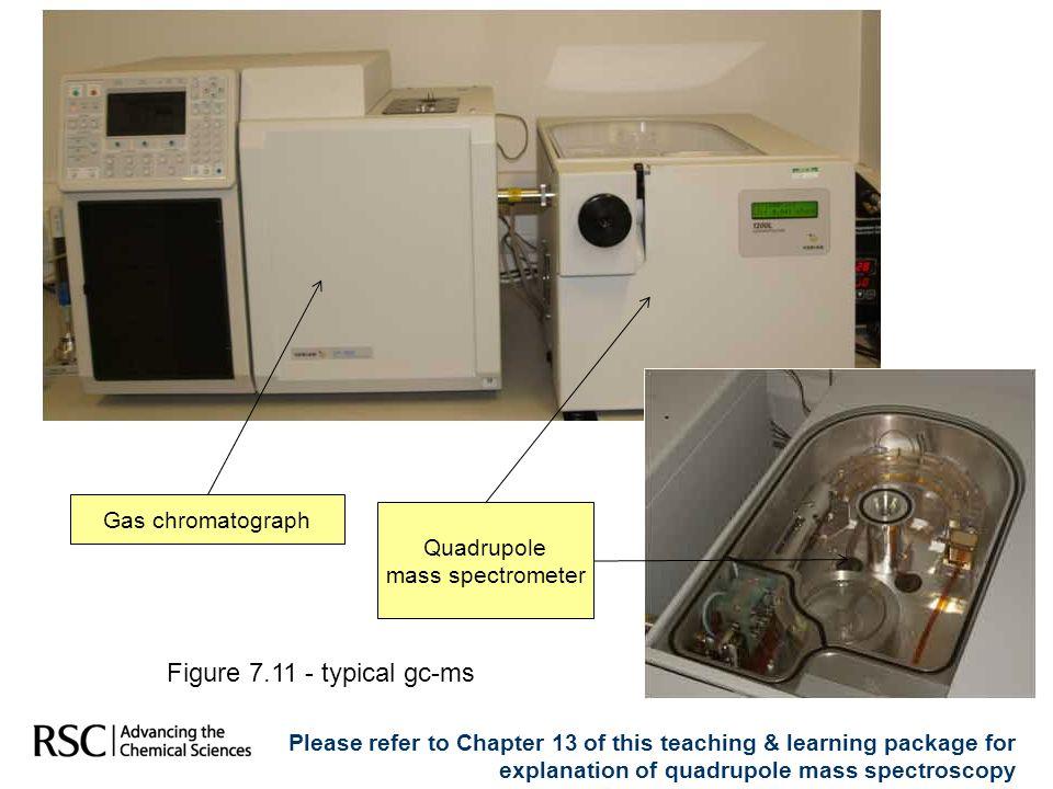 Figure 7.11 - typical gc-ms Gas chromatograph Quadrupole