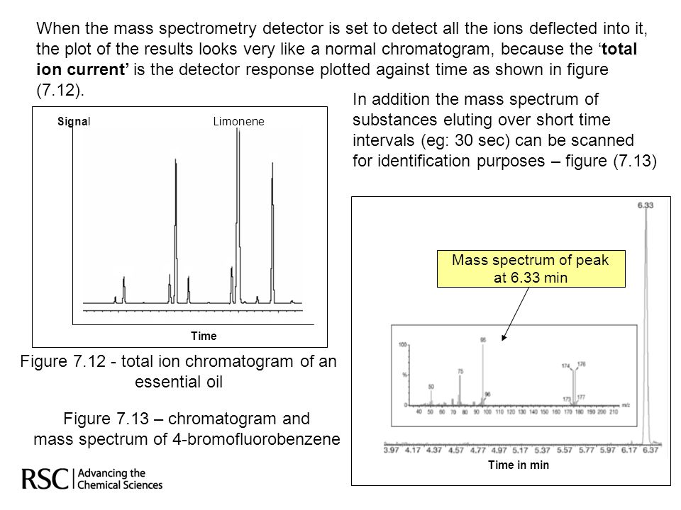 In addition the mass spectrum of substances eluting over short time