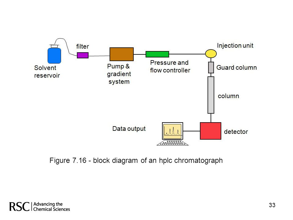 Figure 7.16 - block diagram of an hplc chromatograph