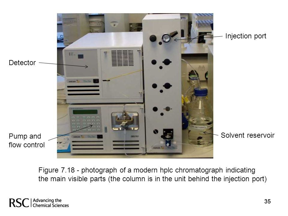 Figure 7.18 - photograph of a modern hplc chromatograph indicating