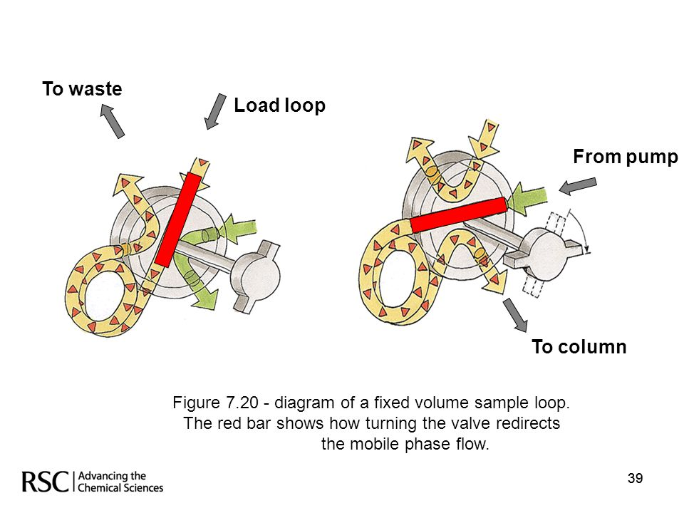To waste Load loop From pump To column