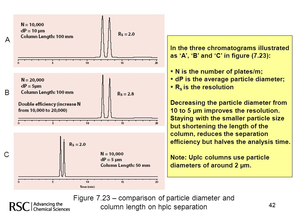 Figure 7.23 – comparison of particle diameter and