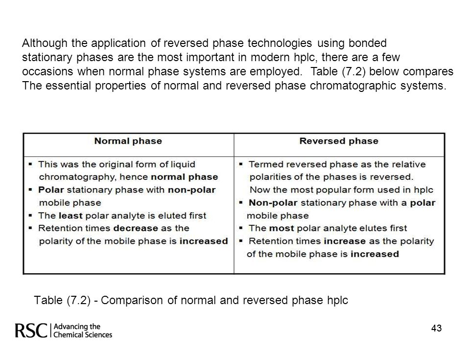 Table (7.2) - Comparison of normal and reversed phase hplc