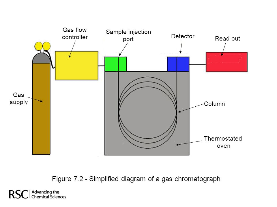 Figure 7.2 - Simplified diagram of a gas chromatograph