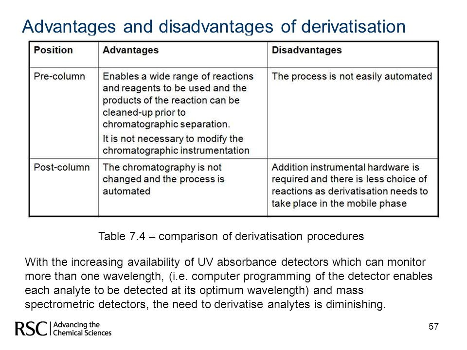 Advantages and disadvantages of derivatisation