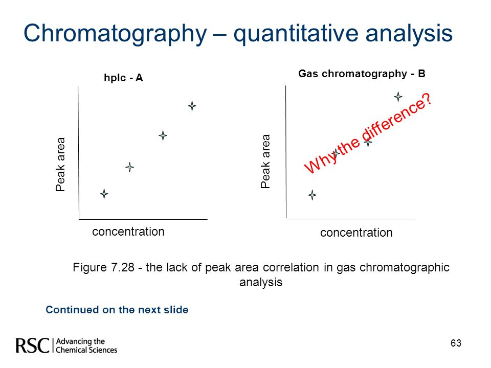 Chromatography – quantitative analysis