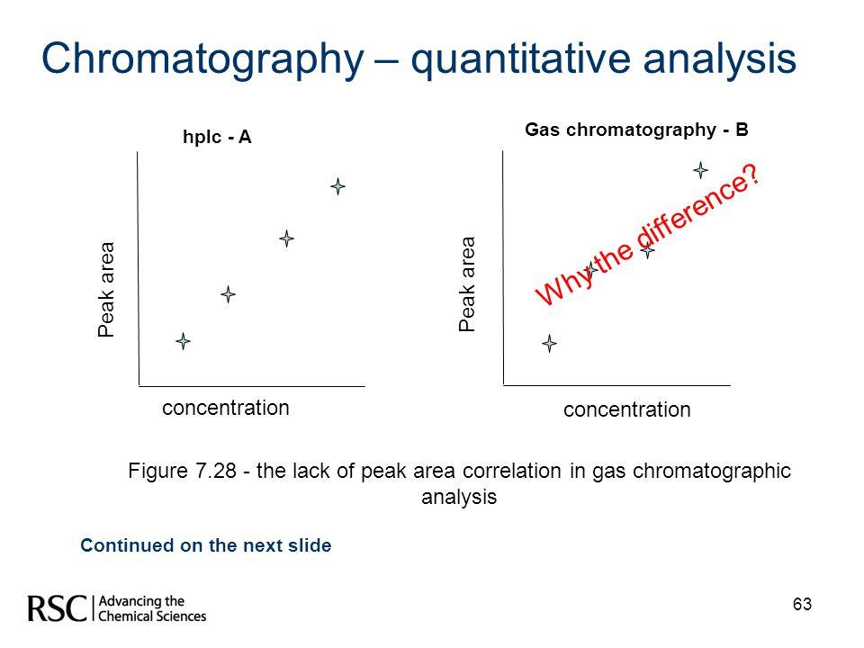Chromatography – quantitative analysis