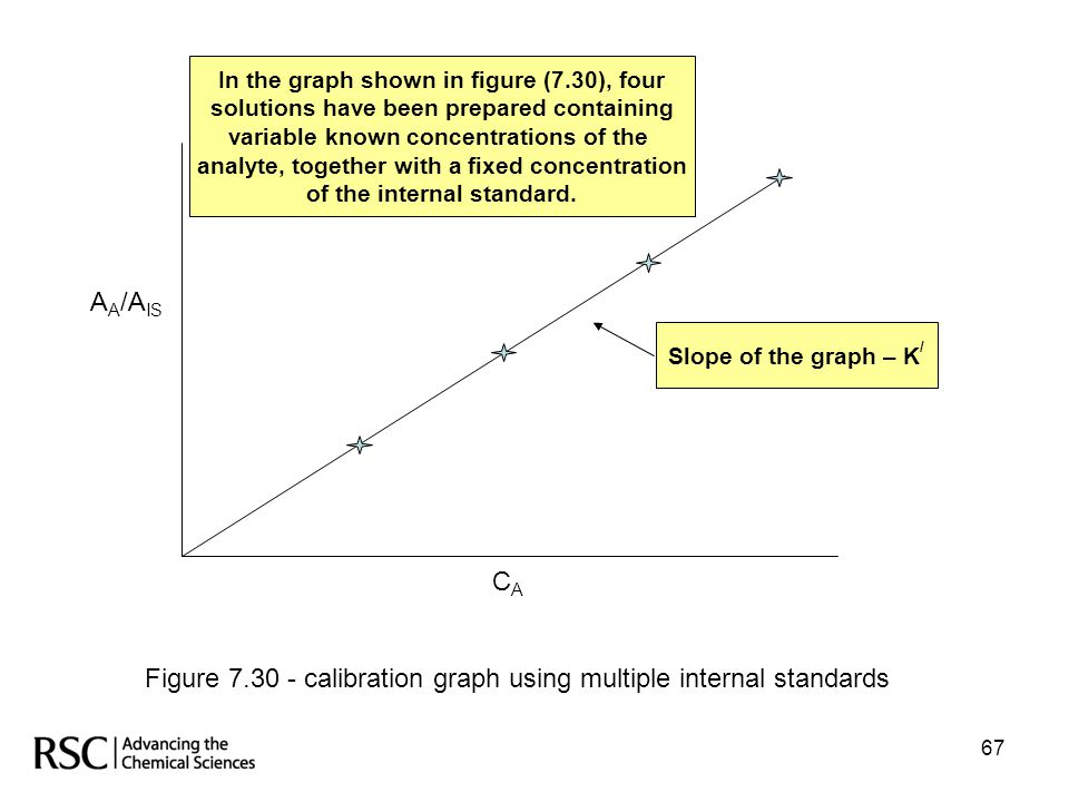 Figure 7.30 - calibration graph using multiple internal standards