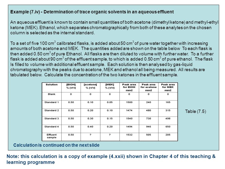 Example (7.iv) - Determination of trace organic solvents in an aqueous effluent