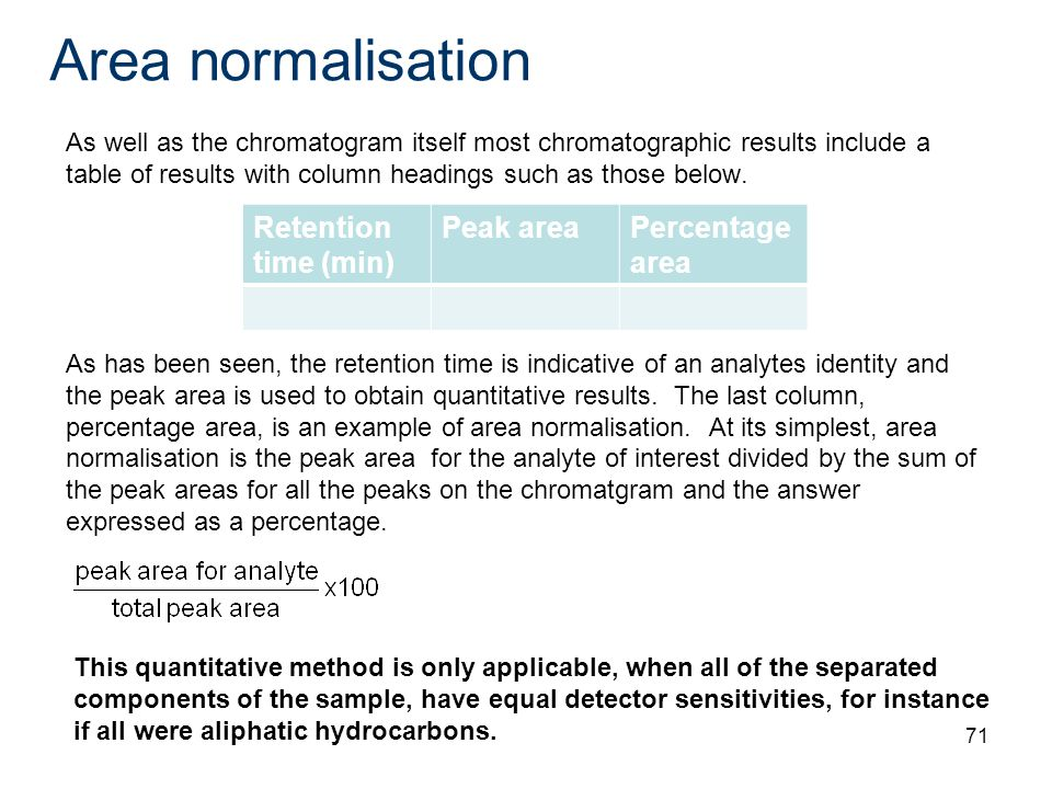 Area normalisation Retention time (min) Peak area Percentage area