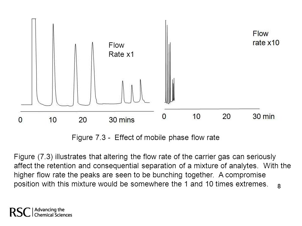 Figure 7.3 - Effect of mobile phase flow rate