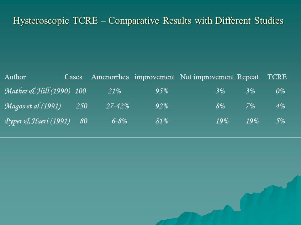 Hysteroscopic TCRE – Comparative Results with Different Studies