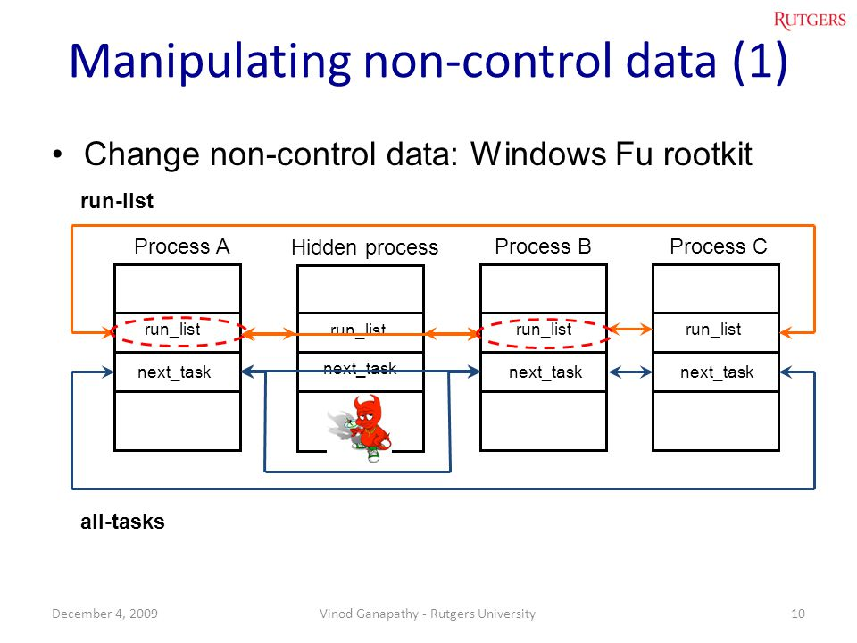 Manipulating non-control data (1)