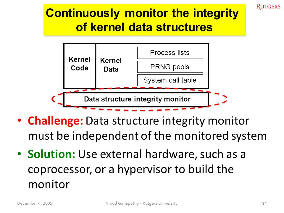 Continuously monitor the integrity