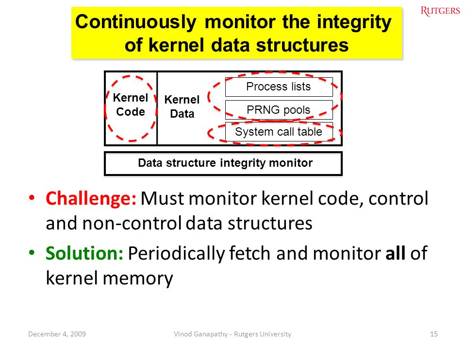 Solution: Periodically fetch and monitor all of kernel memory