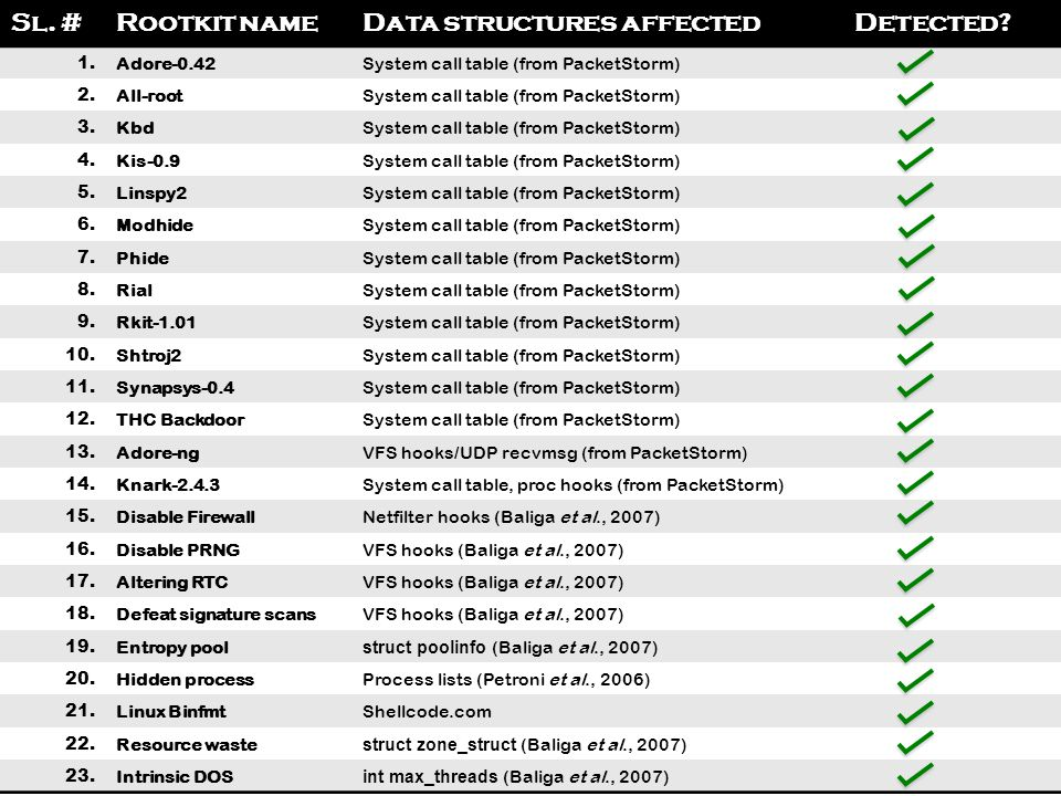 Data structures affected Detected