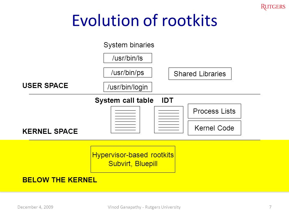 Evolution of rootkits System binaries /usr/bin/ls /usr/bin/ps
