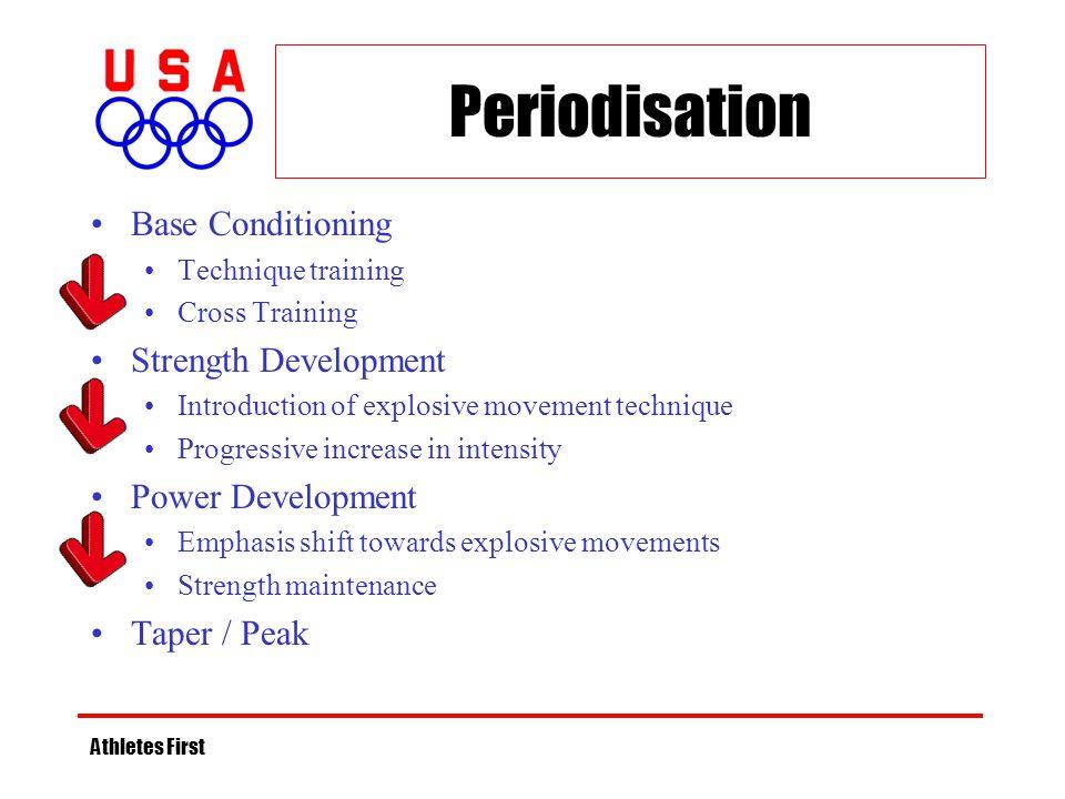 Periodisation Base Conditioning Strength Development Power Development