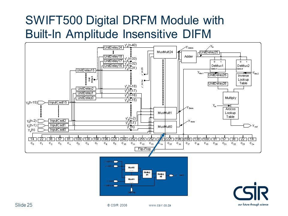 SWIFT500 Digital DRFM Module with Built-In Amplitude Insensitive DIFM
