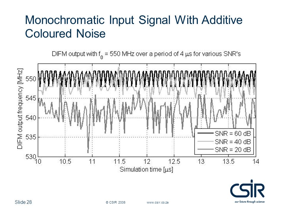 Monochromatic Input Signal With Additive Coloured Noise