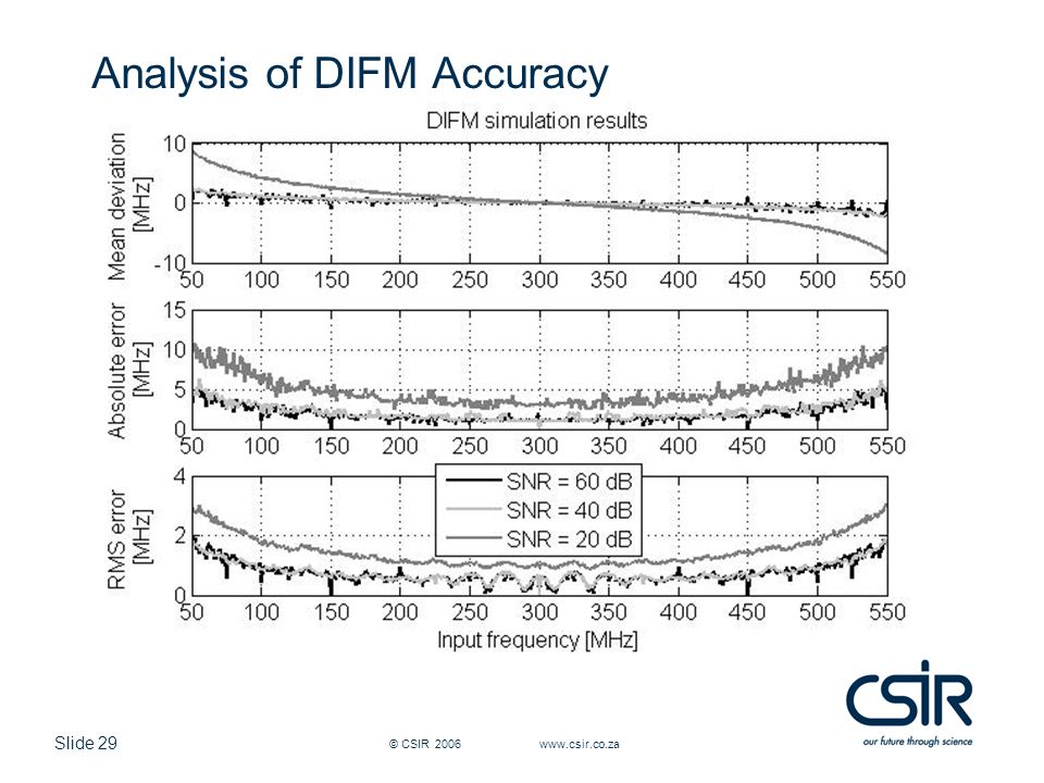 Analysis of DIFM Accuracy