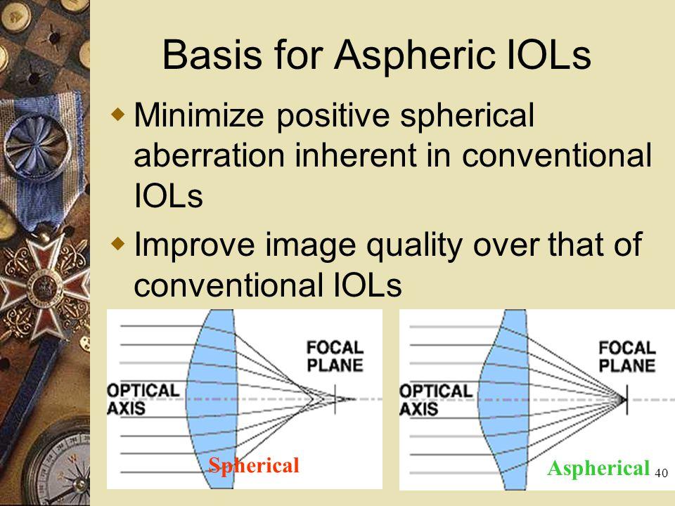 Basis for Aspheric IOLs