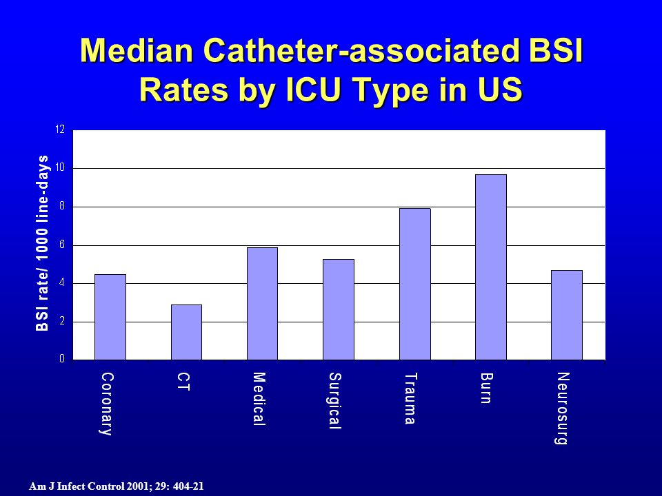 Median Catheter-associated BSI Rates by ICU Type in US