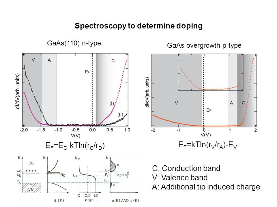 Spectroscopy to determine doping