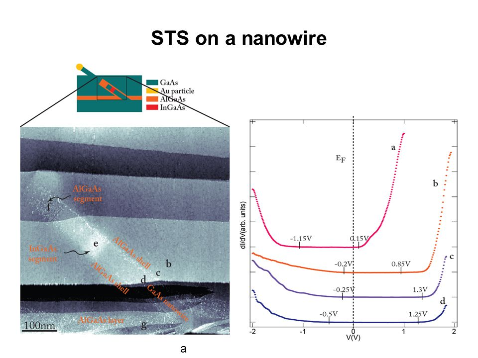 STS on a nanowire a