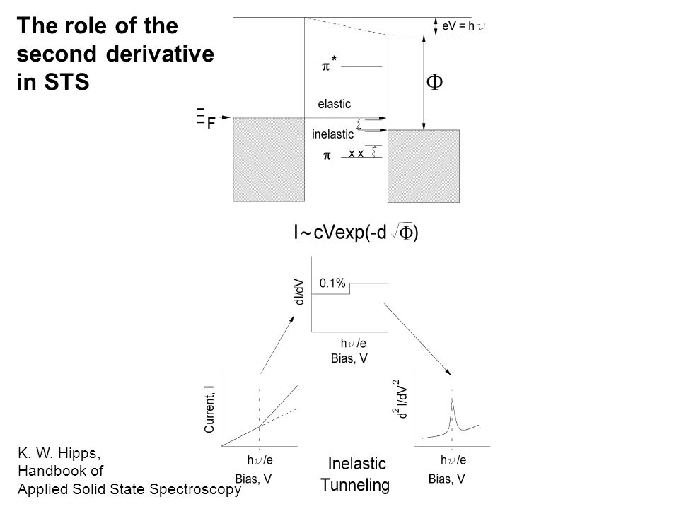 The role of the second derivative in STS K. W. Hipps, Handbook of
