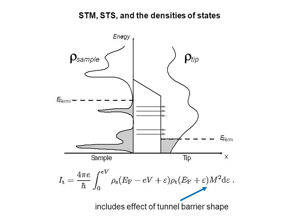 r STM, STS, and the densities of states
