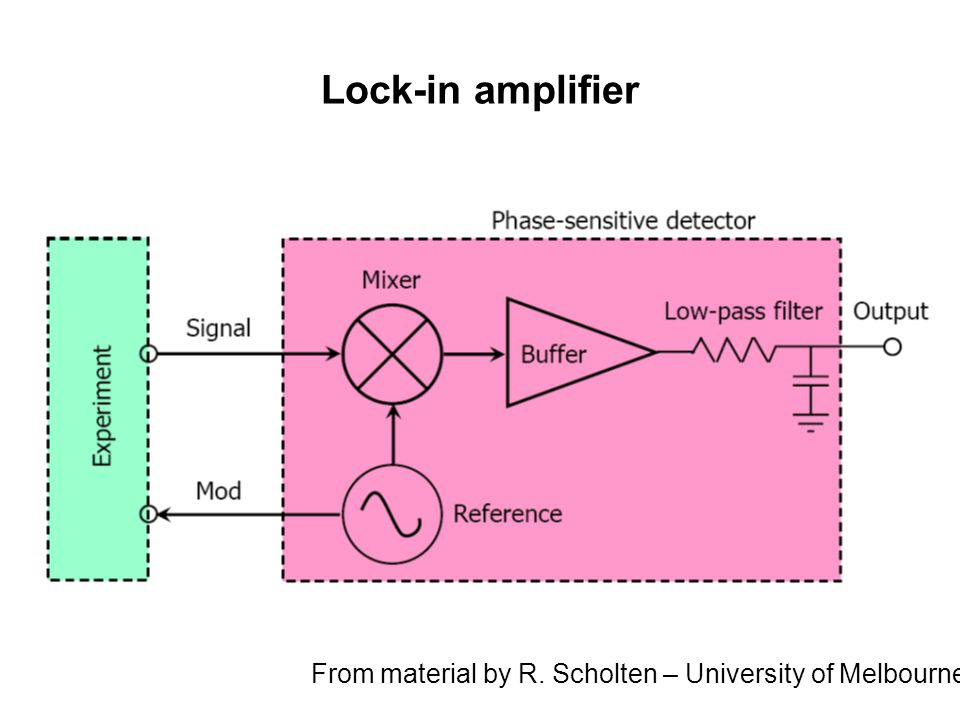 Lock-in amplifier From material by R. Scholten – University of Melbourne