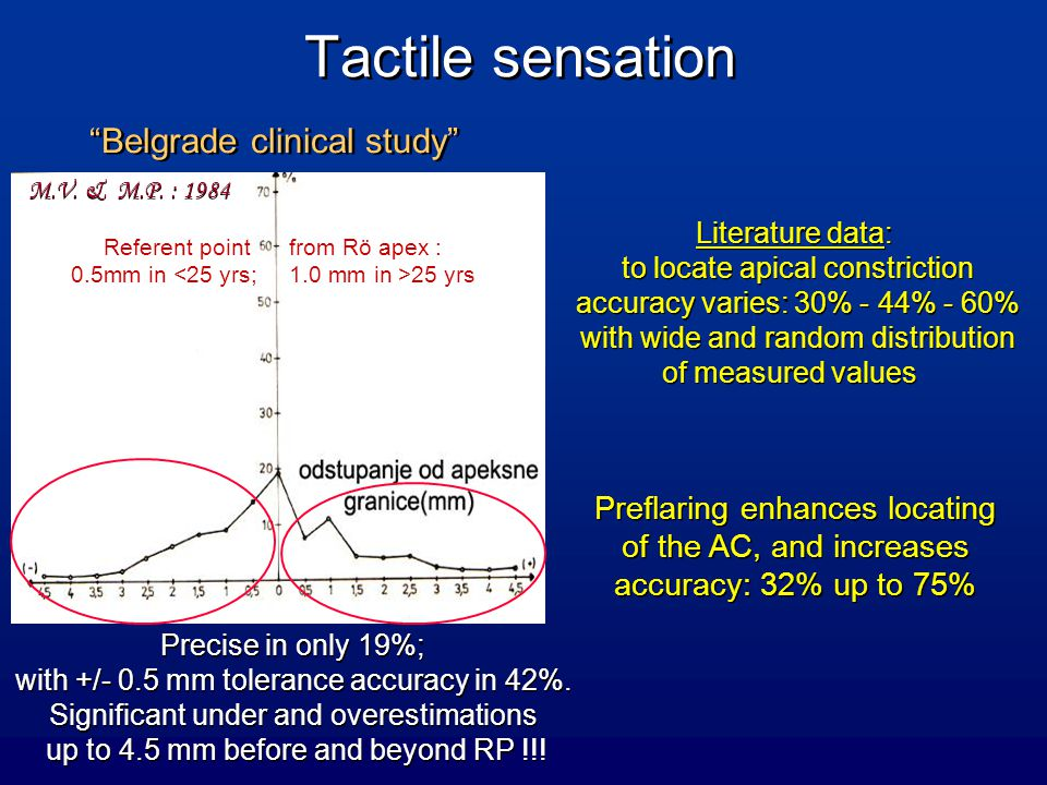 Tactile sensation Belgrade clinical study