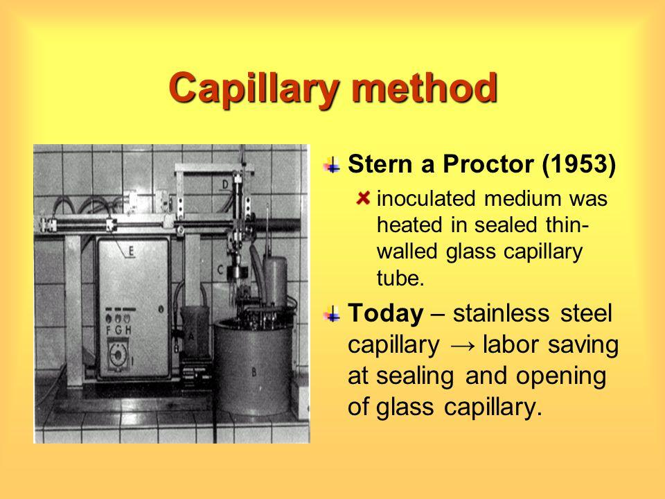 Capillary method Stern a Proctor (1953)