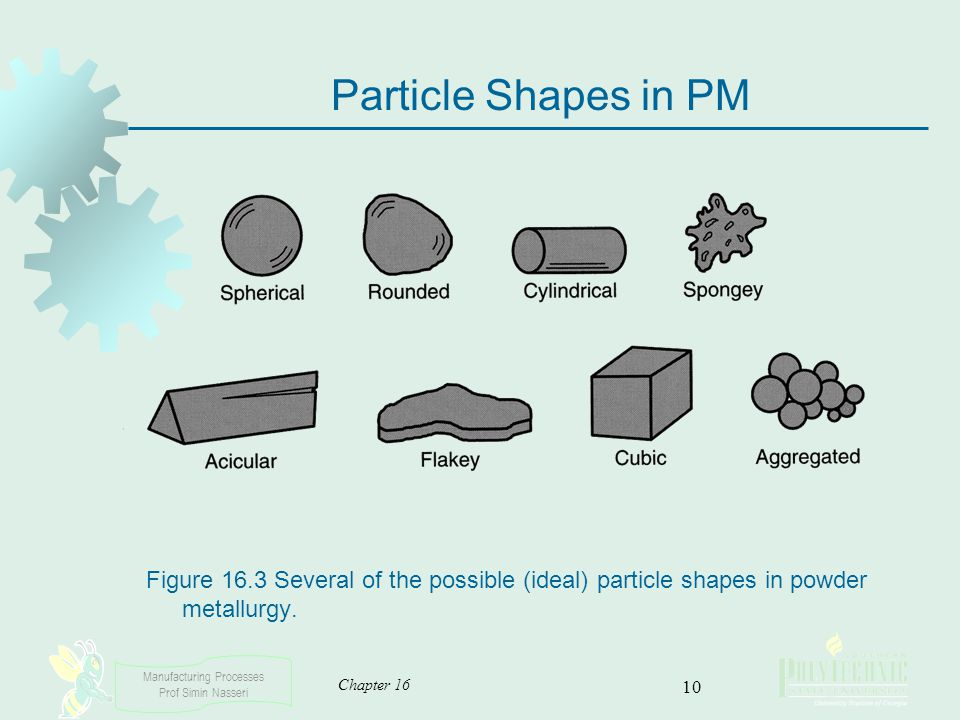 Particle Shapes in PM Figure 16.3 Several of the possible (ideal) particle shapes in powder metallurgy.