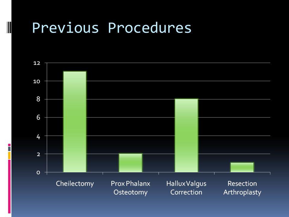 Previous Procedures 22 patients
