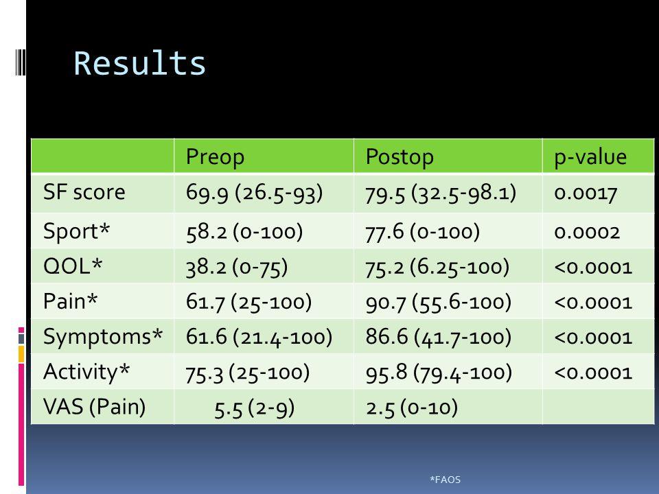 Results Preop Postop p-value SF score 69.9 (26.5-93) 79.5 (32.5-98.1)