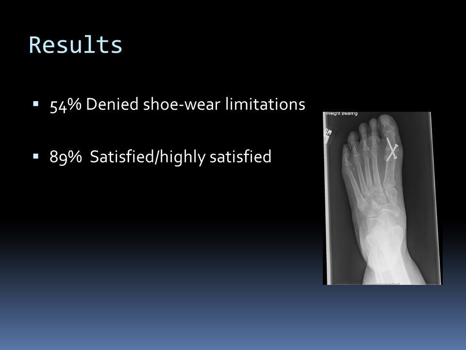 Results 54% Denied shoe-wear limitations