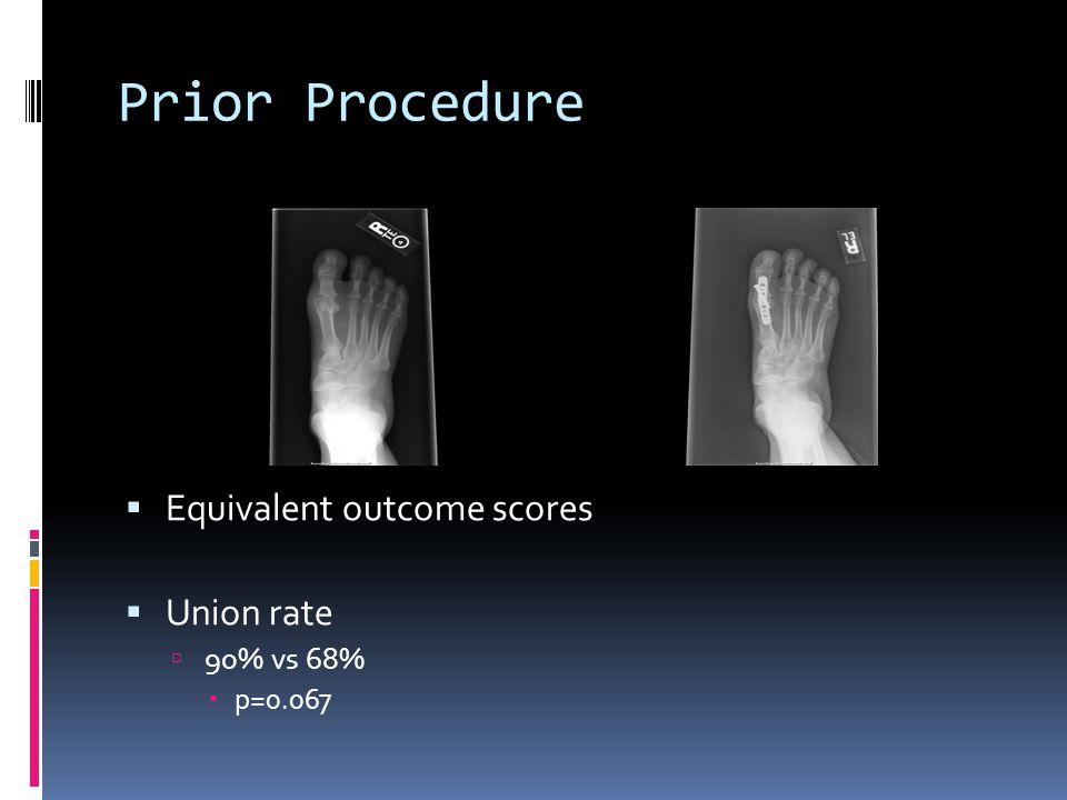 Prior Procedure Equivalent outcome scores Union rate 90% vs 68%