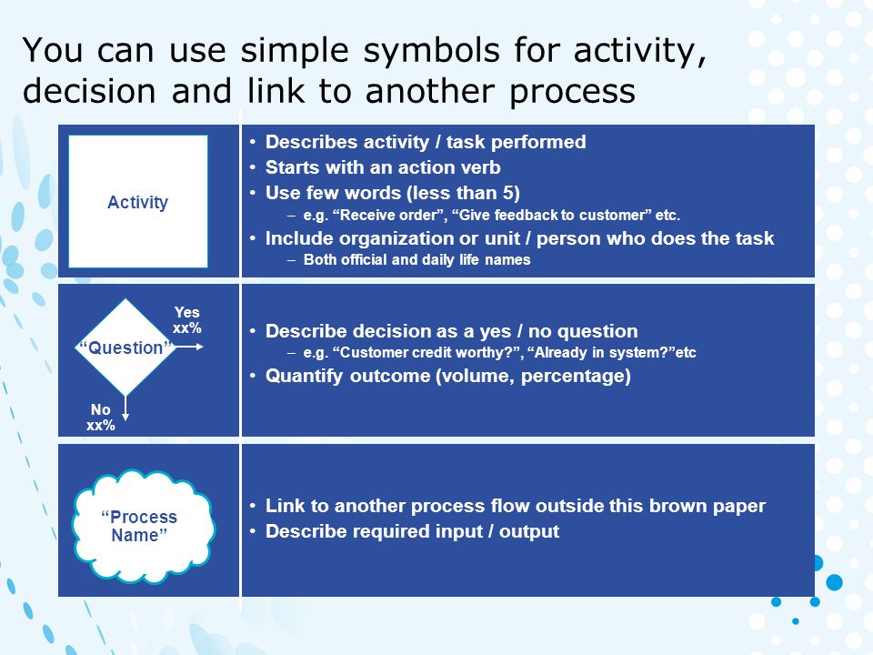You can use simple symbols for activity, decision and link to another process