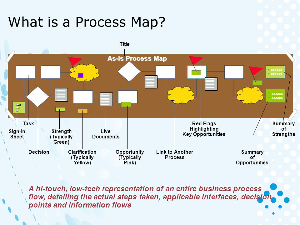 What is a Process Map Title. As-Is Process Map. • xxxxxx. xxxxxxxxxxxxxx. xxxxxxxxxxxxxx. xxxxxxxxxxxxxx.