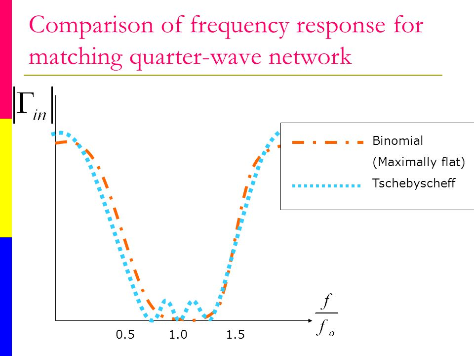 Comparison of frequency response for matching quarter-wave network