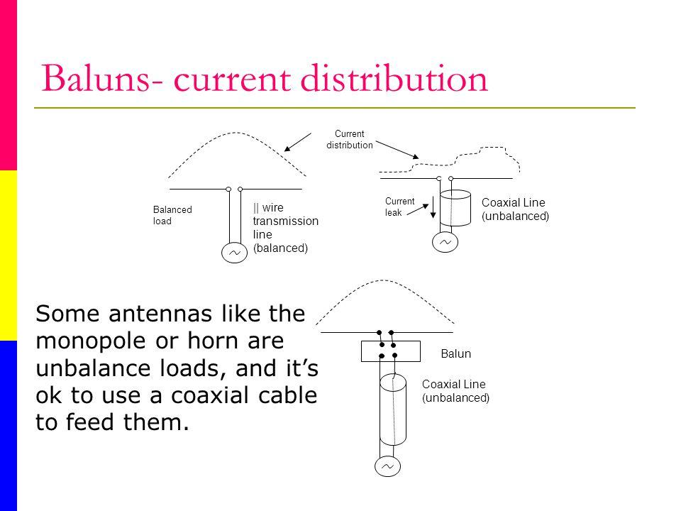 Baluns- current distribution