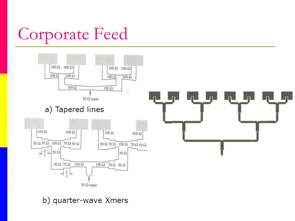 Corporate Feed a) Tapered lines b) quarter-wave Xmers