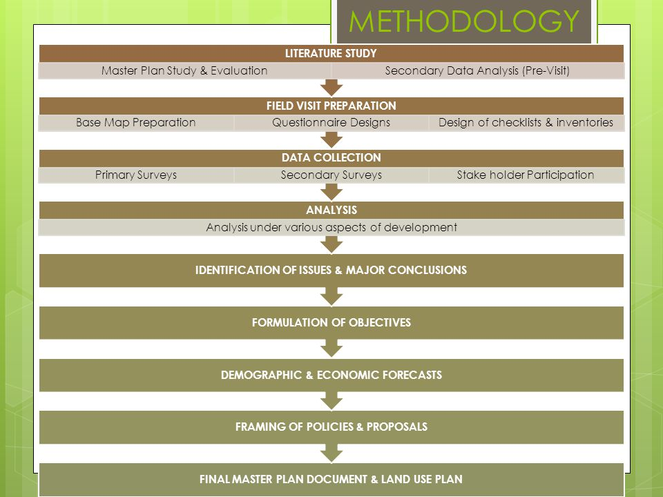 METHODOLOGY LITERATURE STUDY FIELD VISIT PREPARATION DATA COLLECTION