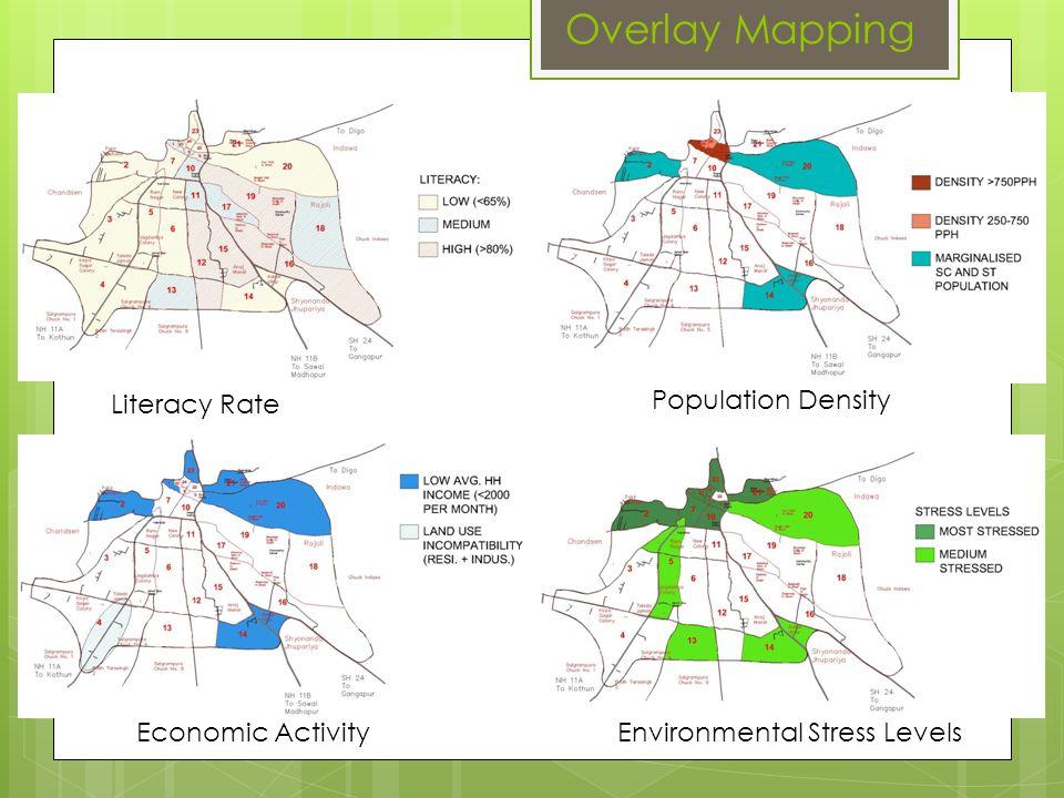 Environmental Stress Levels
