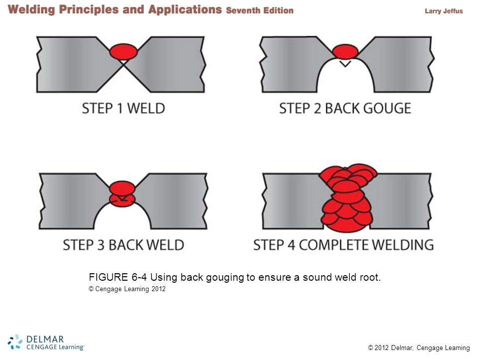 FIGURE 6-4 Using back gouging to ensure a sound weld root.