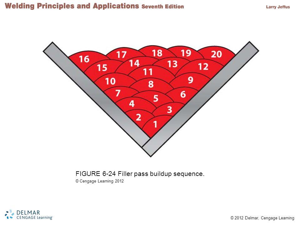 FIGURE 6-24 Filler pass buildup sequence.